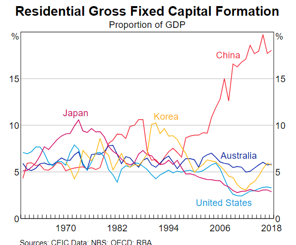 global residential gross capital formation