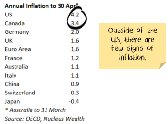 Inflation only in north america so far