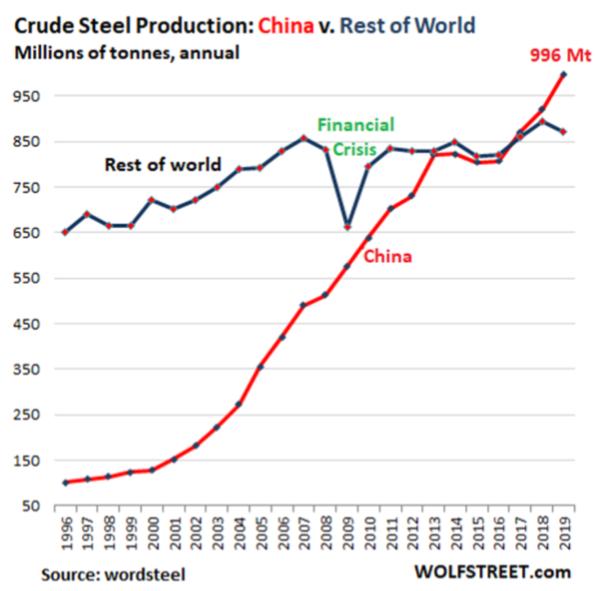 steel production china vs world