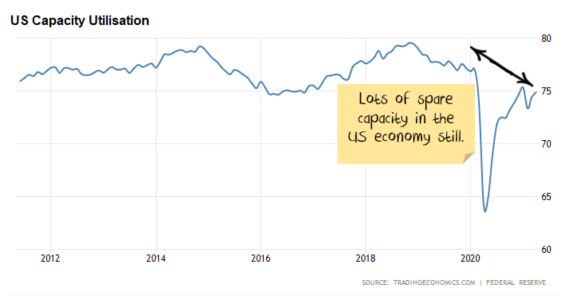 US capacity utilisation inventory supercycle