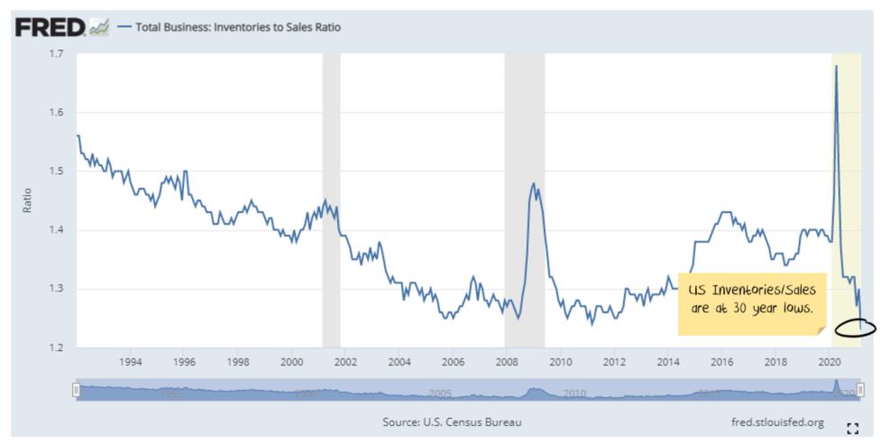 US Inventory/Sales ratio