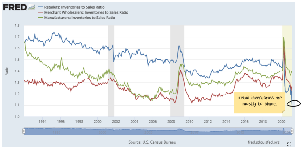 US Inventory/Sales ratio Manufacturing Wholesale Retail