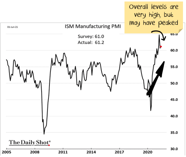 Purchasing manager indexes (PMIs) are booming