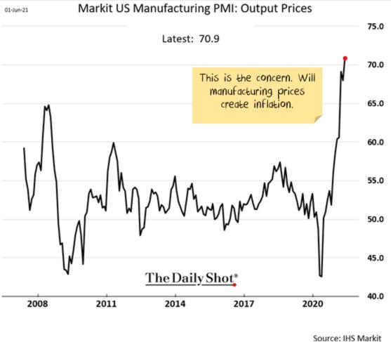 Price pressures are building