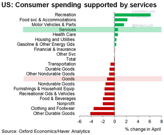 Demand for goods vs services