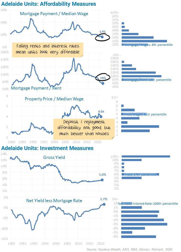 Adelaide Units Affordability Measures