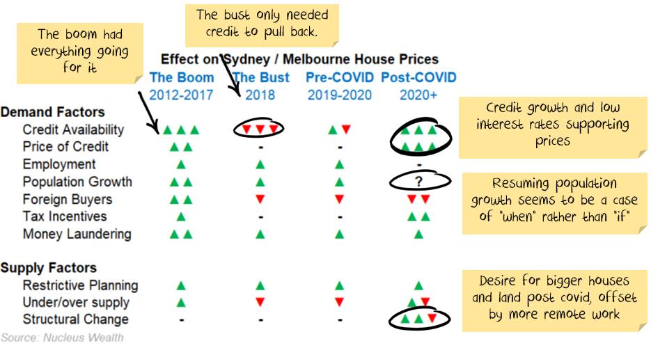 Property investment factors