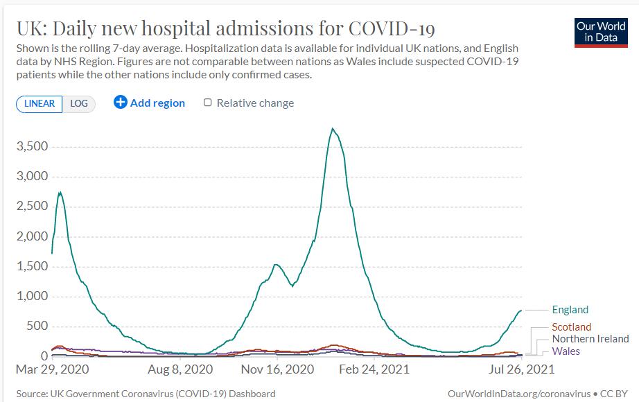 UK Covid Hospitalisations