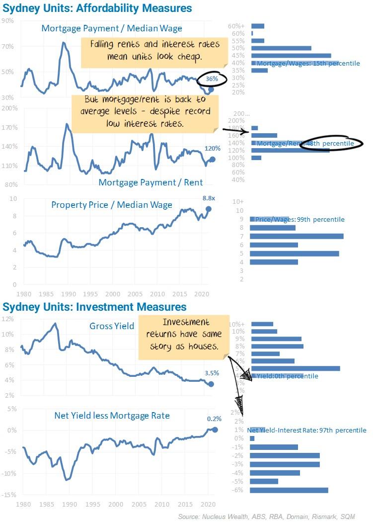Sydney Units Affordability Measures