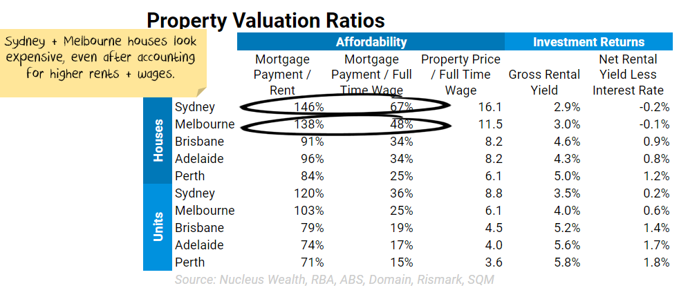 Property valuation statistics August 2021