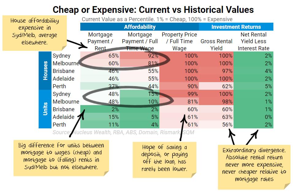 Housing valuation statistics August 2021