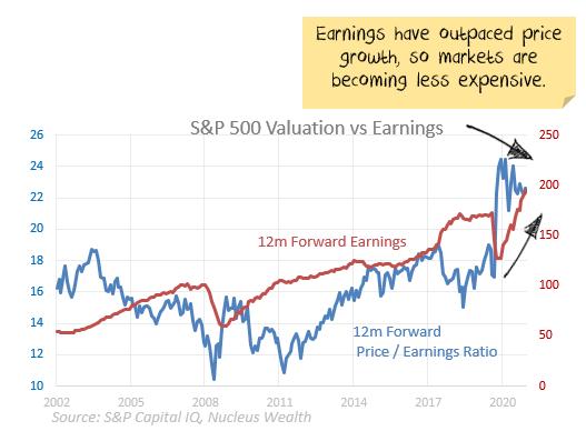 S&P 500 earnings vs valuation