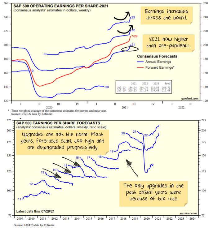 earnings forecast upgrades