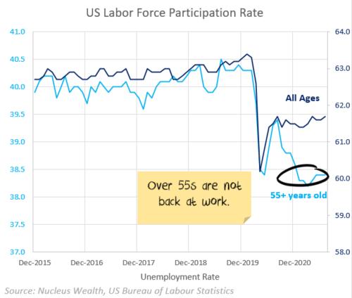 US labor force participation