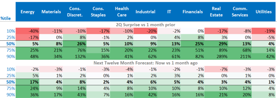 sector earnings upgrades