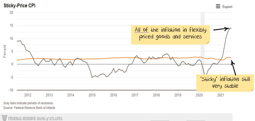 sticky inflation