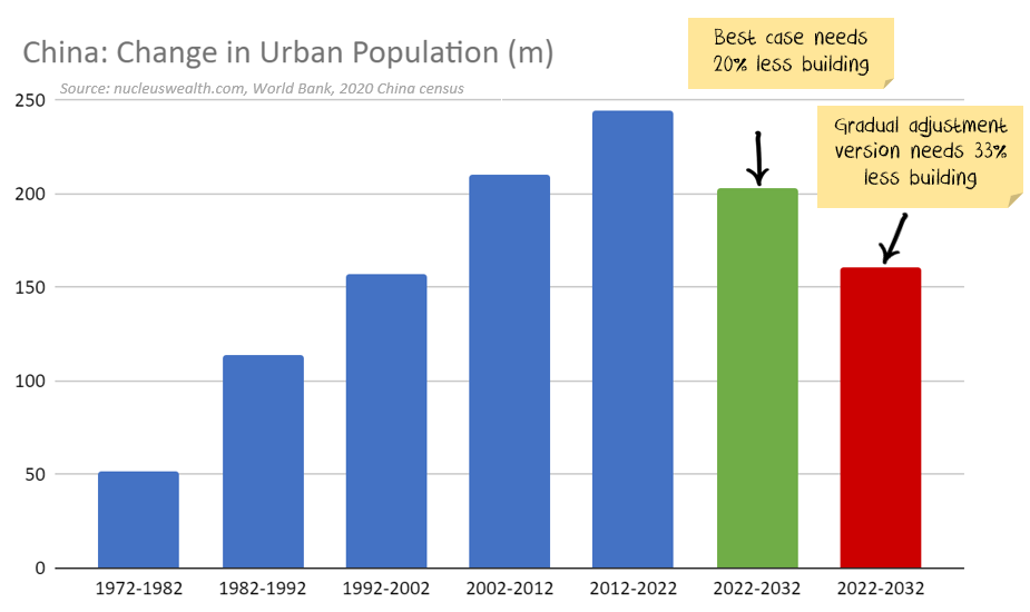 Chinese Urbanisation paths