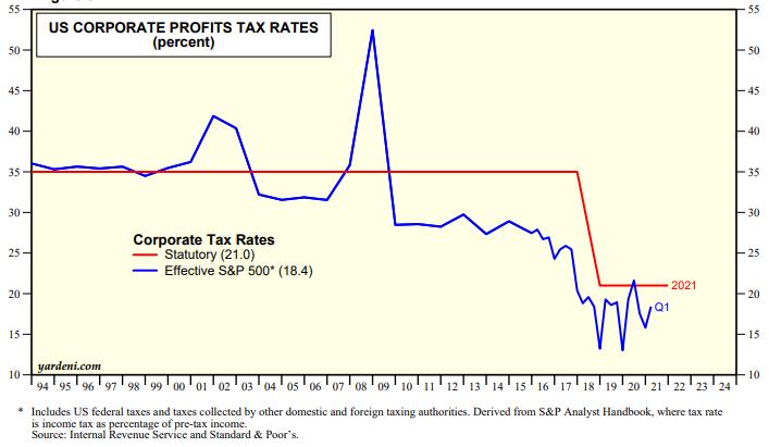 US corporate tax rate vs statutory rate
