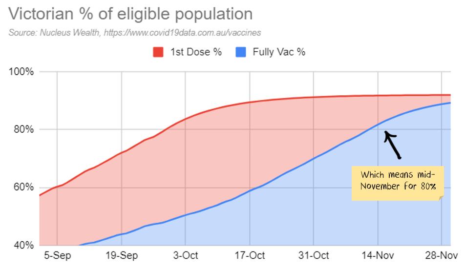 Victoria Vaccine forecasts