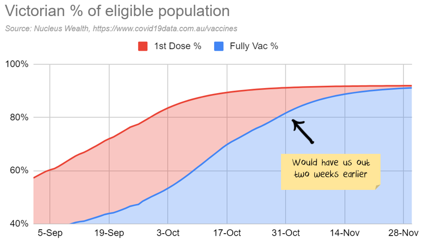 Victorian Vaccination forecasts